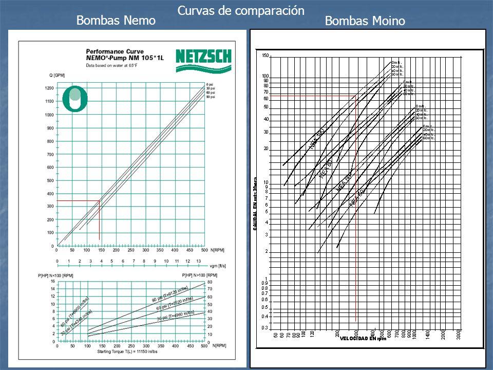 Comparación de datos bombas de Cavidad Progresiva En este caso se esta comparando dos bombas muy distintas basados en una primera cotización.