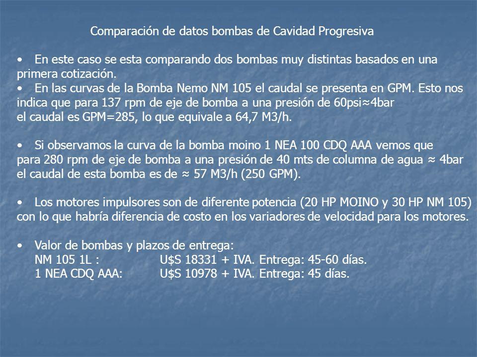 Comparación de datos bombas de Cavidad Progresiva En este caso se esta comparando dos bombas muy distintas basados en una primera cotización. En las c