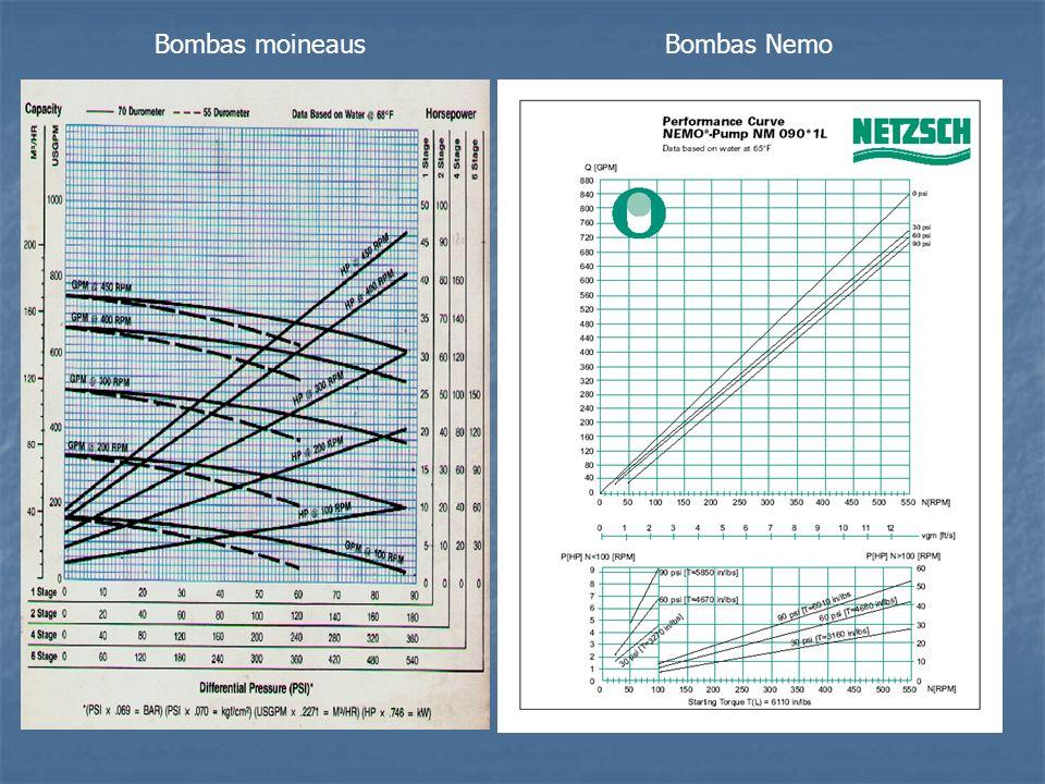Comparación de datos bombas de Cavidad Progresiva En este 2do caso se comparan dos bombas de características similares: En las curvas de la Bomba Nemo NM 90 el caudal se presenta en GPM.