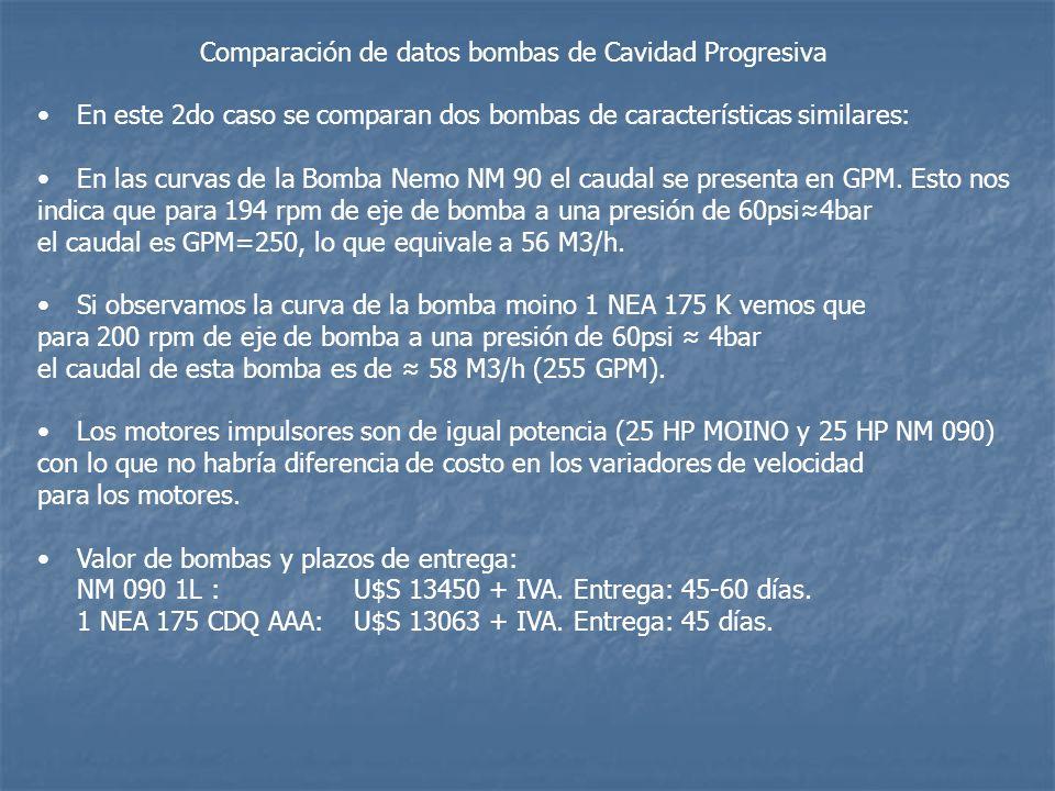 Comparación de datos bombas de Cavidad Progresiva En este 2do caso se comparan dos bombas de características similares: En las curvas de la Bomba Nemo