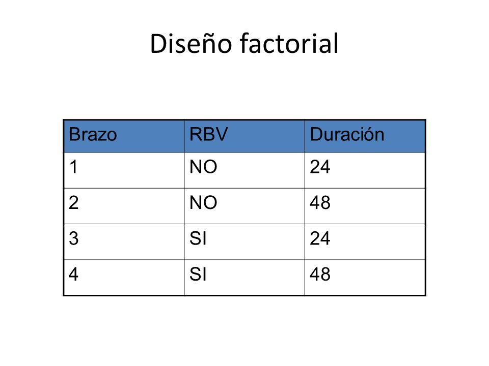 Diseño factorial BrazoRBVDuración 1NO24 2NO48 3SI24 4SI48
