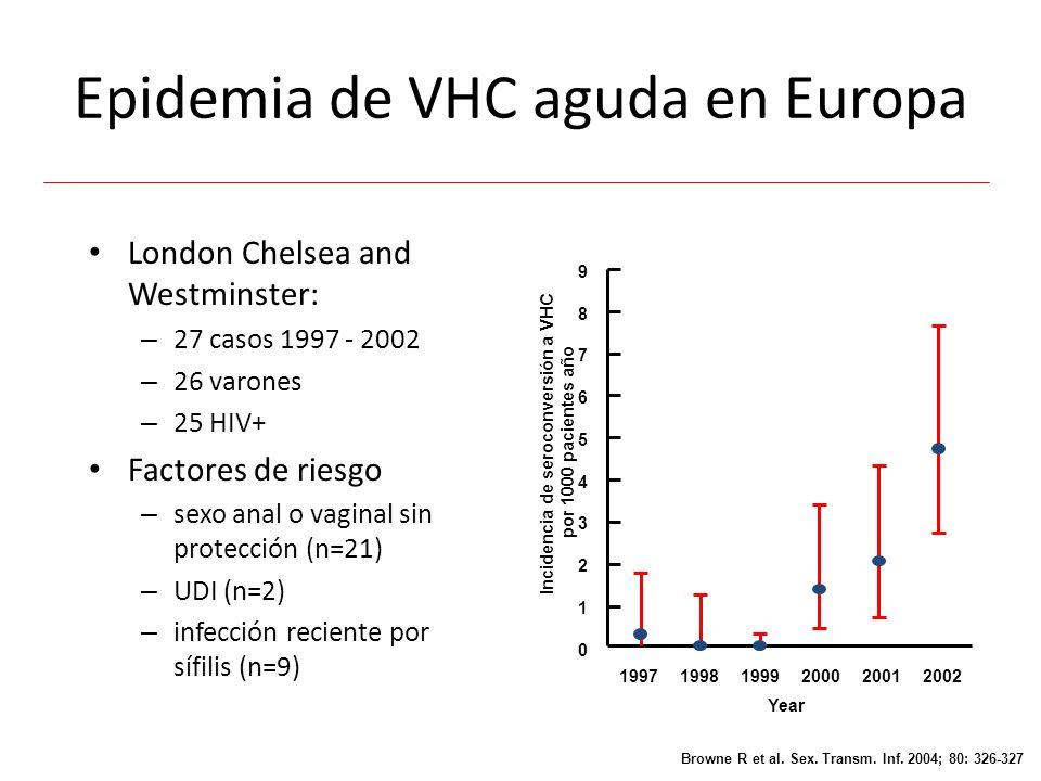 Transmisión sexual de VHC un puzzle epidemiológico El VIH y el VHC se conocen desde hace más de una década Aparte de transmisiones esporádicas de VHC por vía sexual la transmisión por UDI permanecía hasta ahora como la vía más importante ¿Por qué se observa una epidemia de ITS en la actualidad.