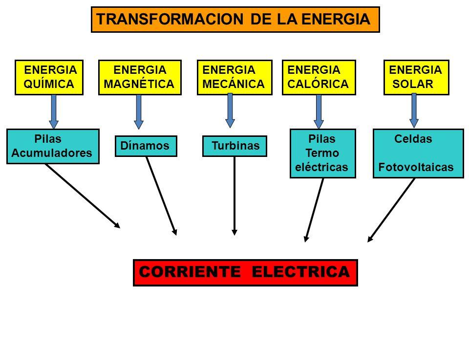 TRANSFORMACION DE LA ENERGIA CORRIENTE ELECTRICA ENERGIA QUÍMICA Pilas Acumuladores ENERGIA MAGNÉTICA Dínamos ENERGIA MECÁNICA Turbinas ENERGIA CALÓRI