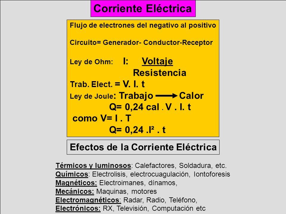Corriente Eléctrica Flujo de electrones del negativo al positivo Circuito= Generador- Conductor-Receptor Ley de Ohm: I: Voltaje Resistencia Trab. Elec