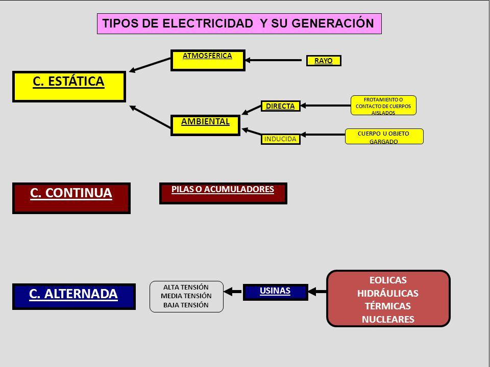 TIPOS DE ELECTRICIDAD Y SU GENERACIÓN C. CONTINUA PILAS O ACUMULADORES C. ESTÁTICA ATMOSFÉRICA AMBIENTAL RAYO DIRECTA INDUCIDA CUERPO U OBJETO GARGADO