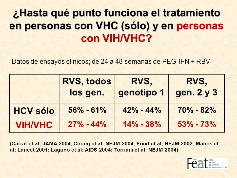 ¿Hasta qué punto funciona el tratamiento en personas con VHC (sólo) y en personas con VIH/VHC? Datos de ensayos clínicos; de 24 a 48 semanas de PEG-IF