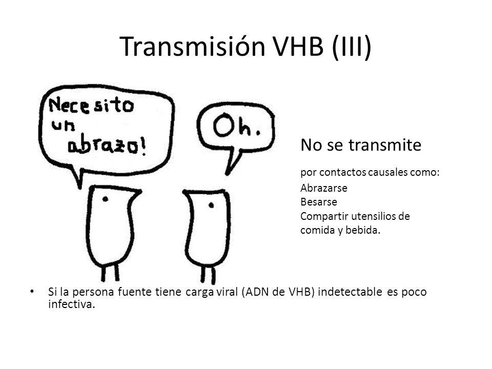 Transmisión VHB (III) No se transmite por contactos causales como: Abrazarse Besarse Compartir utensilios de comida y bebida. Si la persona fuente tie