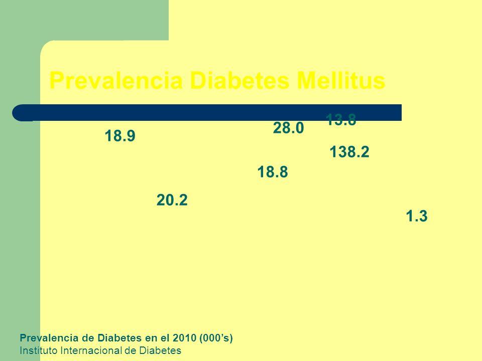 Prevalencia Diabetes Mellitus 18.9 20.2 28.0 13.8 138.2 18.8 1.3 Prevalencia de Diabetes en el 2010 (000s) Instituto Internacional de Diabetes
