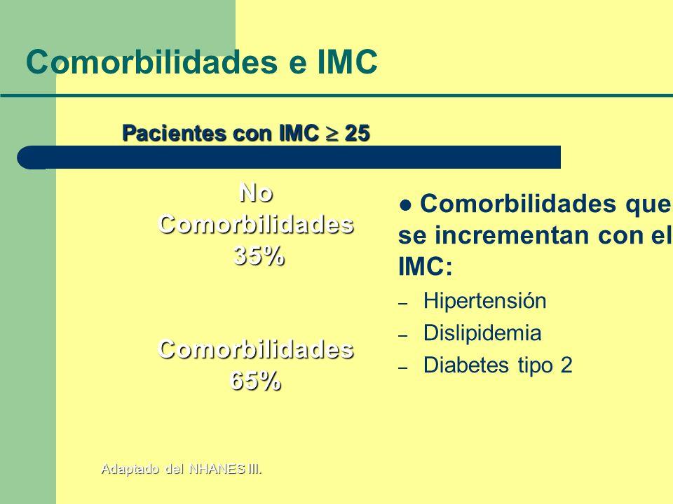 Adaptado del NHANES III. Pacientes con IMC 25 Comorbilidades 65% No Comorbilidades 35% Comorbilidades e IMC Comorbilidades que se incrementan con el I