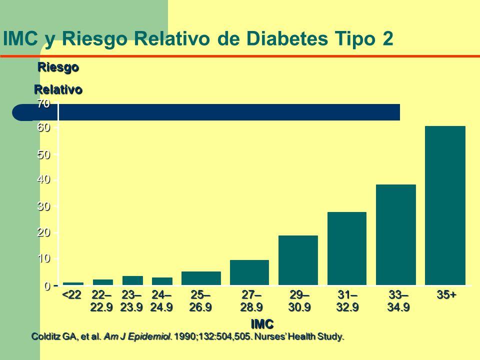 IMC y Riesgo Relativo de Diabetes Tipo 2 Colditz GA, et al. Am J Epidemiol. 1990;132:504,505. Nurses Health Study. IMC 0 10 20 30 40 50 60 <2222–23–24