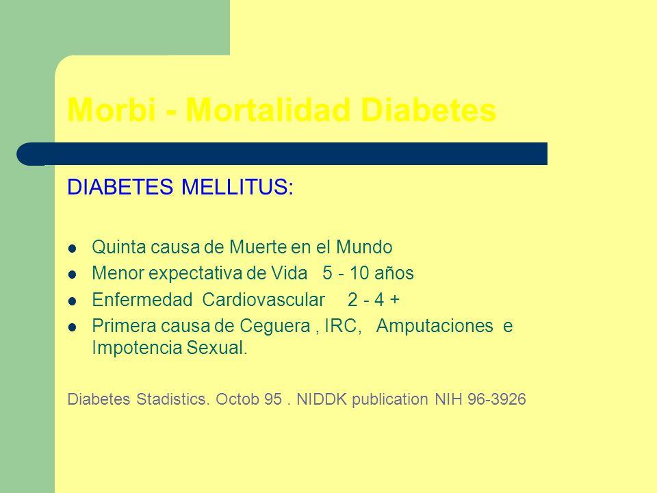 Morbi - Mortalidad Diabetes DIABETES MELLITUS: Quinta causa de Muerte en el Mundo Menor expectativa de Vida 5 - 10 años Enfermedad Cardiovascular 2 -
