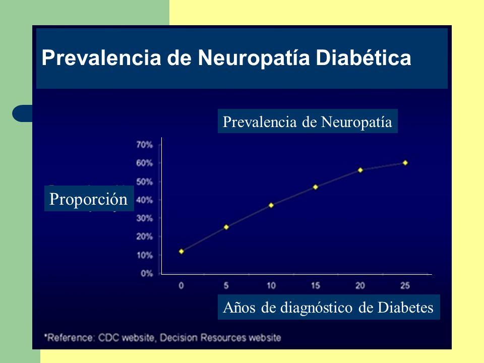 Prevalencia de Neuropatía Diabética Prevalencia de Neuropatía Proporción Años de diagnóstico de Diabetes