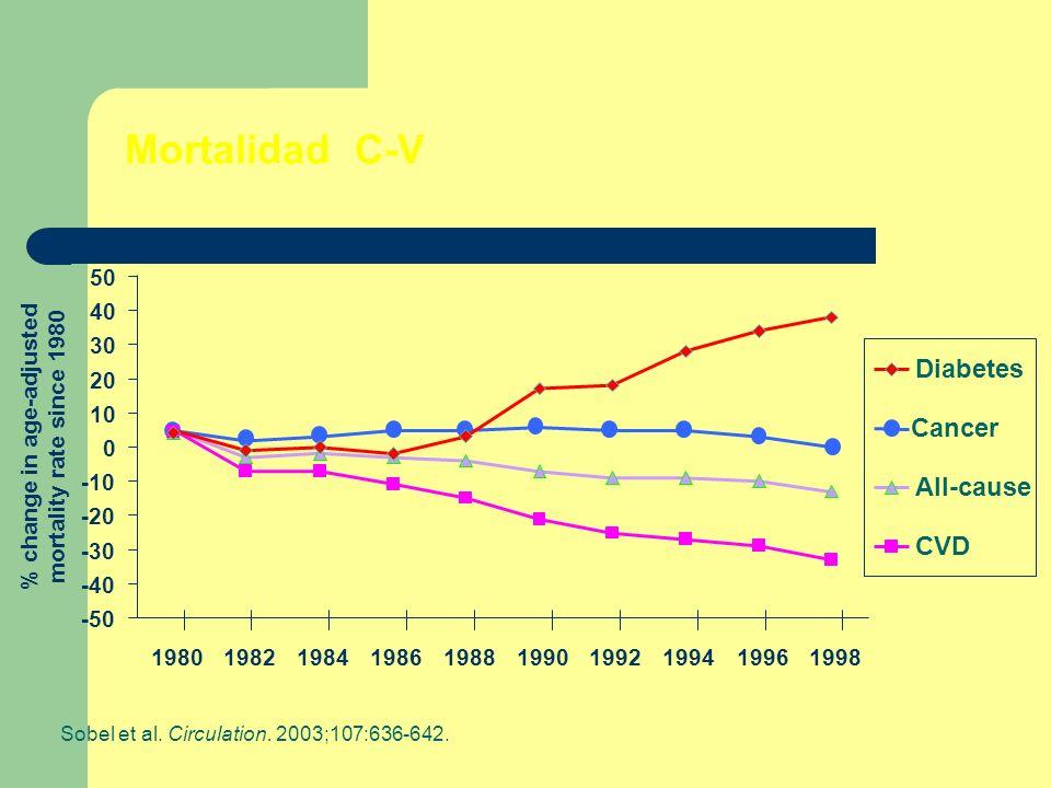 Mortalidad C-V Sobel et al. Circulation. 2003;107:636-642. % change in age-adjusted mortality rate since 1980 -50 -40 -30 -20 -10 0 10 20 30 40 50 198