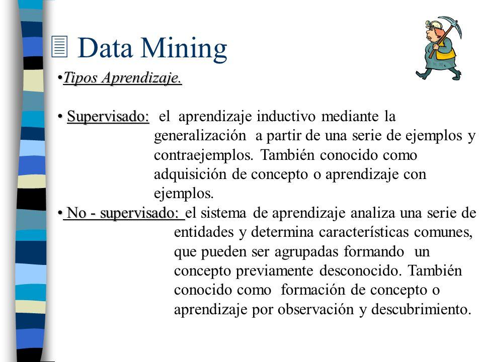 3 Data Mining Tipos Aprendizaje.Tipos Aprendizaje. Supervisado: Supervisado: el aprendizaje inductivo mediante la generalización a partir de una serie