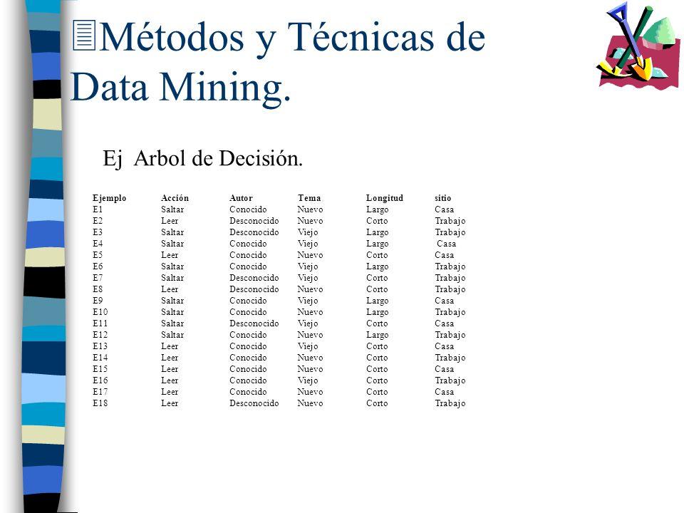 3Métodos y Técnicas de Data Mining. Ej Arbol de Decisión. EjemploAcciónAutorTemaLongitudsitio E1SaltarConocidoNuevoLargoCasa E2LeerDesconocidoNuevoCor