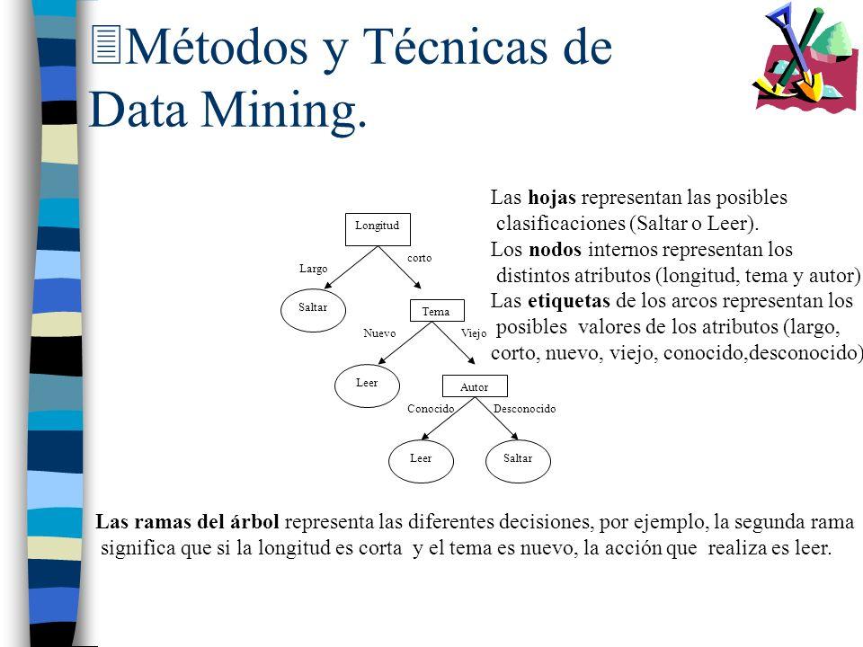 3Métodos y Técnicas de Data Mining. Longitud Largo corto Tema Saltar NuevoViejo Leer Autor LeerSaltar DesconocidoConocido Las hojas representan las po