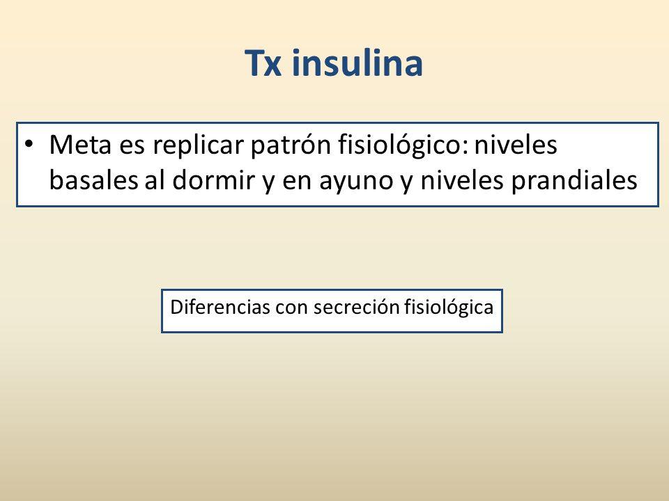Tx insulina Meta es replicar patrón fisiológico: niveles basales al dormir y en ayuno y niveles prandiales Diferencias con secreción fisiológica