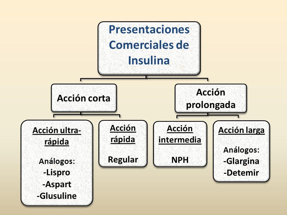 Presentaciones Comerciales de Insulina Acción corta Acción ultra- rápida Análogos: -Lispro -Aspart -Glusuline Acción rápida Regular Acción prolongada