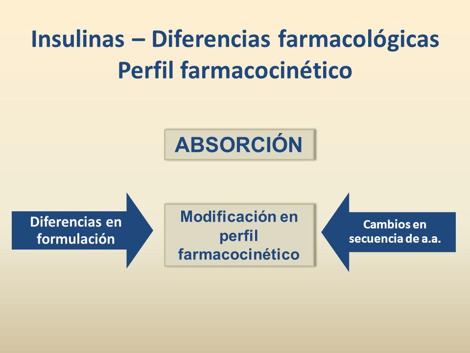 Insulinas – Diferencias farmacológicas Perfil farmacocinético Diferencias en formulación Cambios en secuencia de a.a. ABSORCIÓN Modificación en perfil