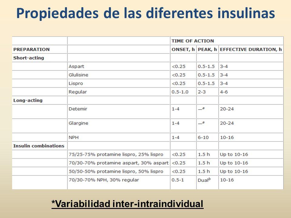 Propiedades de las diferentes insulinas *Variabilidad inter-intraindividual