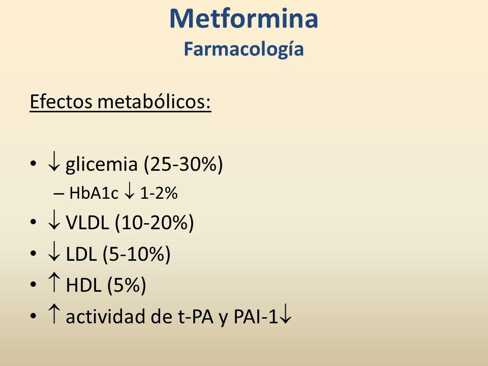 Metformina Farmacología Efectos metabólicos: glicemia (25-30%) – HbA1c 1-2% VLDL (10-20%) LDL (5-10%) HDL (5%) actividad de t-PA y PAI-1