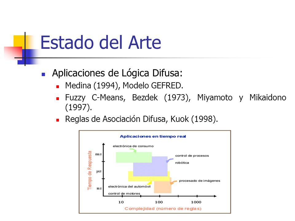 Estado del Arte Aplicaciones de Lógica Difusa: Medina (1994), Modelo GEFRED. Fuzzy C-Means, Bezdek (1973), Miyamoto y Mikaidono (1997). Reglas de Asoc