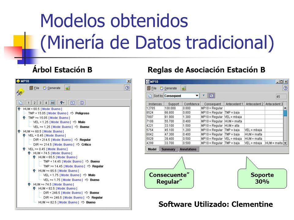Modelos obtenidos (Minería de Datos tradicional) Árbol Estación BReglas de Asociación Estación B Consecuente Regular Soporte 30% Software Utilizado: C