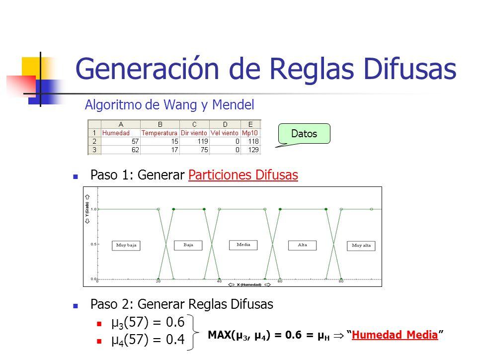 Generación de Reglas Difusas Algoritmo de Wang y Mendel Datos Paso 1: Generar Particiones DifusasParticiones Difusas Paso 2: Generar Reglas Difusas μ