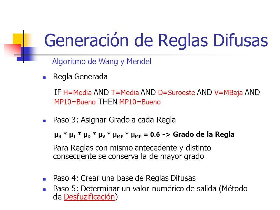 Generación de Reglas Difusas Algoritmo de Wang y Mendel Regla Generada IF H=Media AND T=Media AND D=Suroeste AND V=MBaja AND MP10=Bueno THEN MP10=Buen
