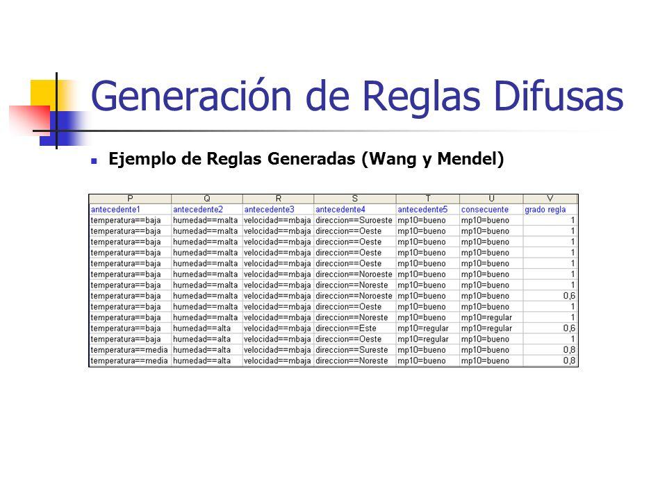Ejemplo de Reglas Generadas (Wang y Mendel) Generación de Reglas Difusas