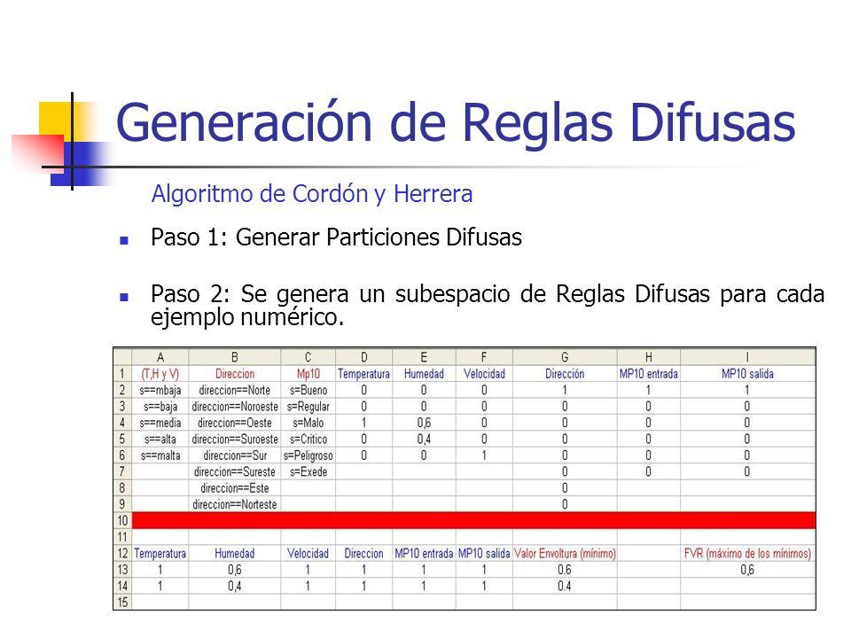 Paso 1: Generar Particiones Difusas Paso 2: Se genera un subespacio de Reglas Difusas para cada ejemplo numérico. Algoritmo de Cordón y Herrera
