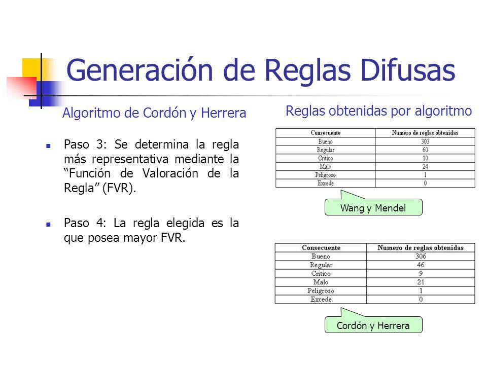 Generación de Reglas Difusas Paso 3: Se determina la regla más representativa mediante la Función de Valoración de la Regla (FVR). Paso 4: La regla el