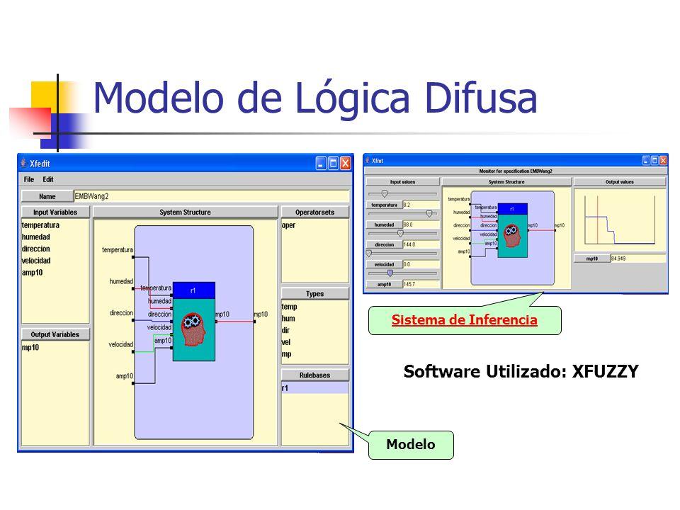 Modelo de Lógica Difusa Modelo Sistema de Inferencia Software Utilizado: XFUZZY