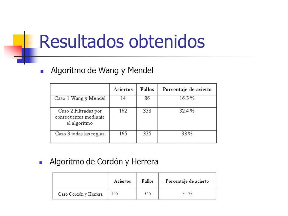 Resultados obtenidos Algoritmo de Wang y Mendel Algoritmo de Cordón y Herrera AciertosFallosPorcentaje de acierto Caso Cordón y Herrera 15534531 %
