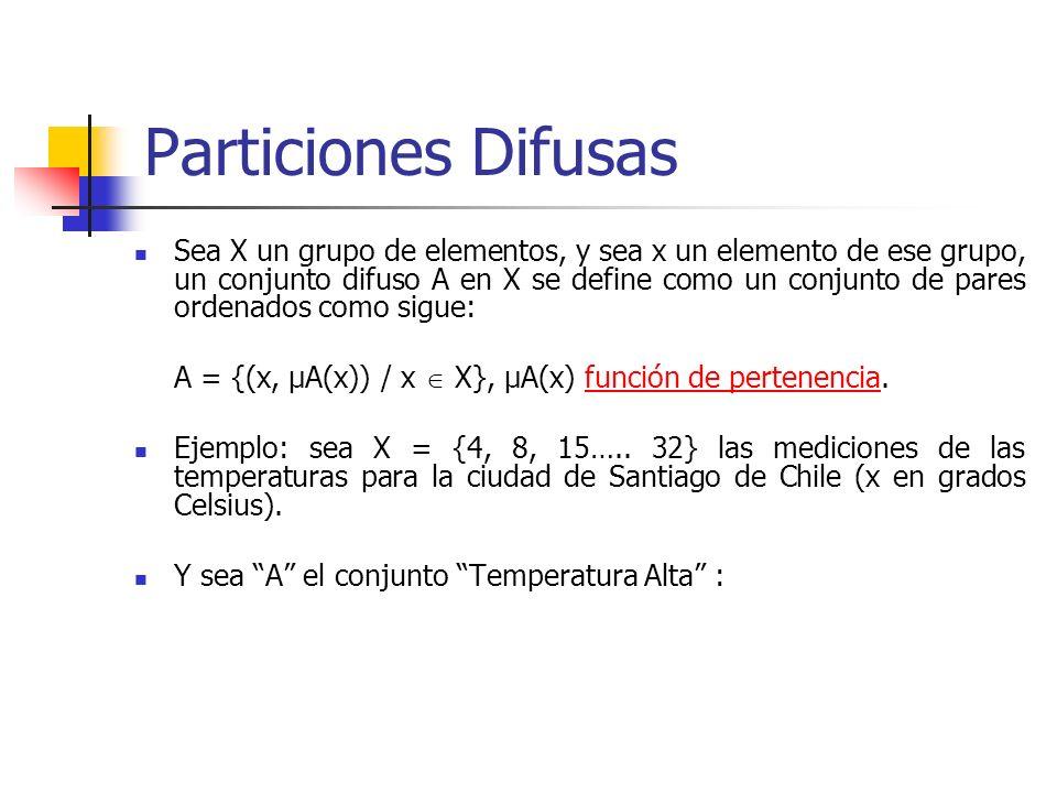 Particiones Difusas Sea X un grupo de elementos, y sea x un elemento de ese grupo, un conjunto difuso A en X se define como un conjunto de pares orden