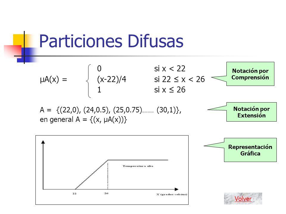 Particiones Difusas 0si x < 22 μA(x) = (x-22)/4 si 22 x < 26 1 si x 26 A = {(22,0), (24,0.5), (25,0.75)…… (30,1)}, en general A = {(x, μA(x))} Notació
