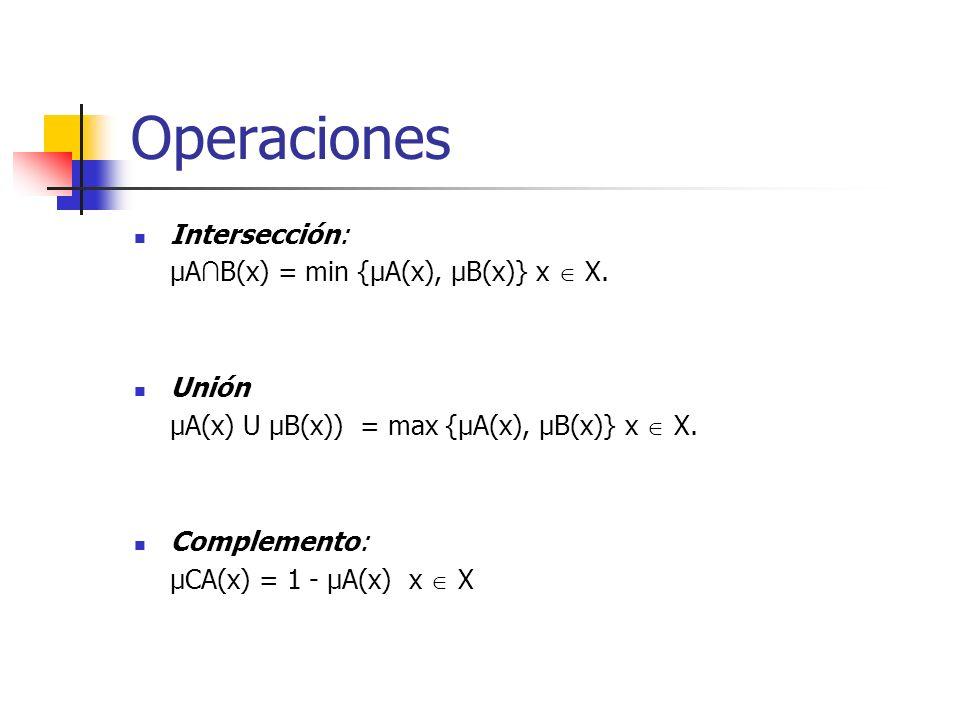 Intersección: μA B(x) = min {μA(x), μB(x)} x X. Unión μA(x) U μB(x)) = max {μA(x), μB(x)} x X. Complemento: μCA(x) = 1 - μA(x) x X Operaciones