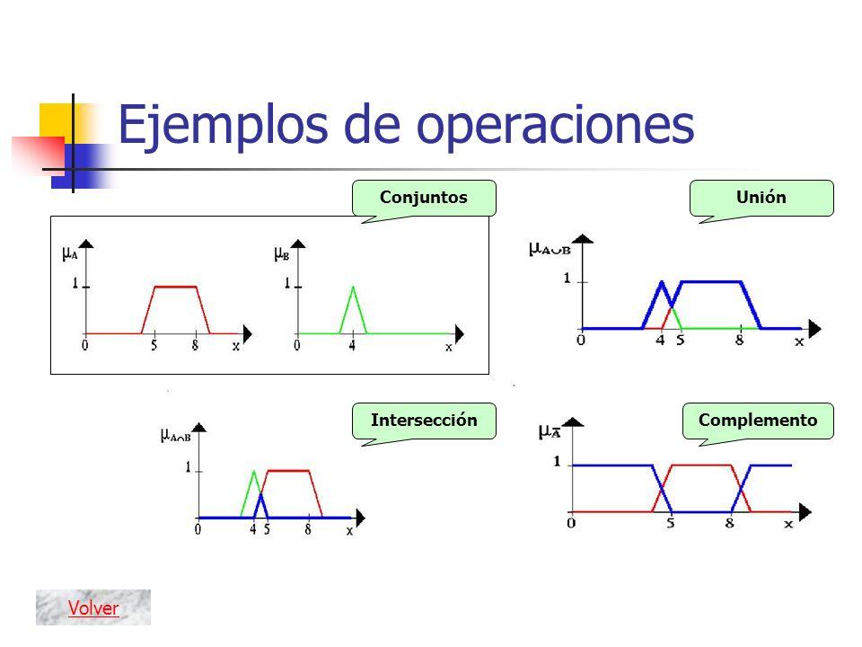 Conjuntos Intersección Unión Complemento Ejemplos de operaciones Volver
