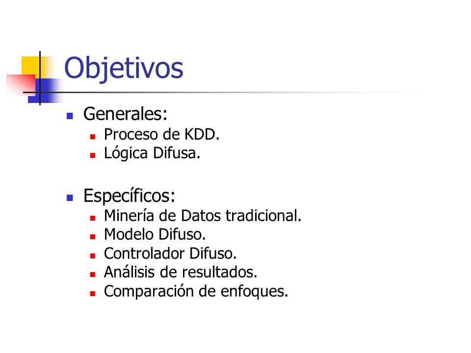 Objetivos Generales: Proceso de KDD. Lógica Difusa. Específicos: Minería de Datos tradicional. Modelo Difuso. Controlador Difuso. Análisis de resultad