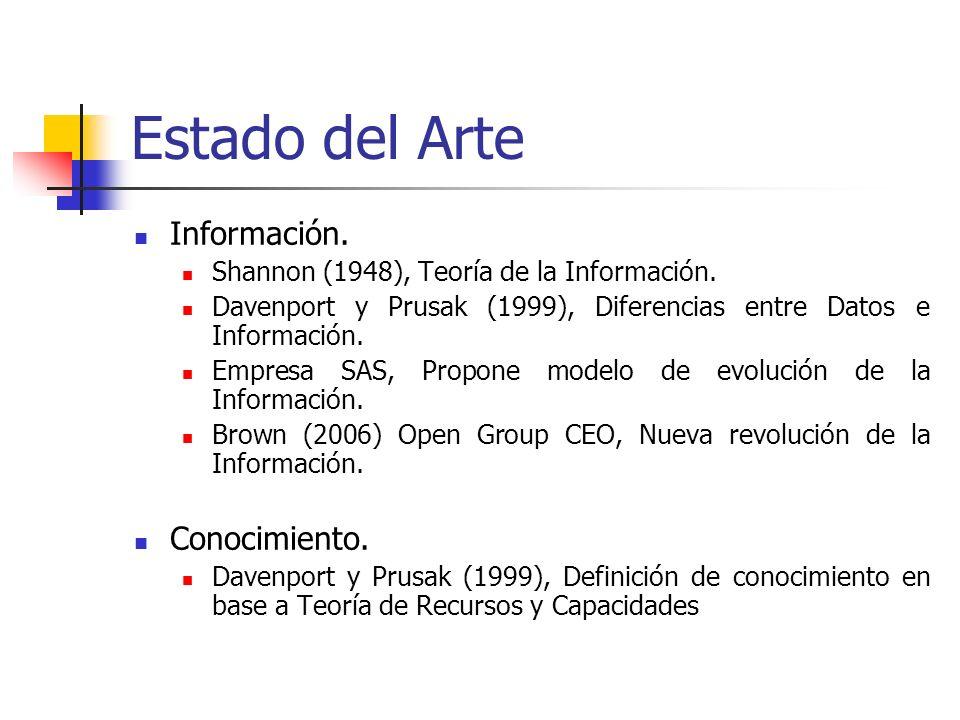 Información. Shannon (1948), Teoría de la Información. Davenport y Prusak (1999), Diferencias entre Datos e Información. Empresa SAS, Propone modelo d