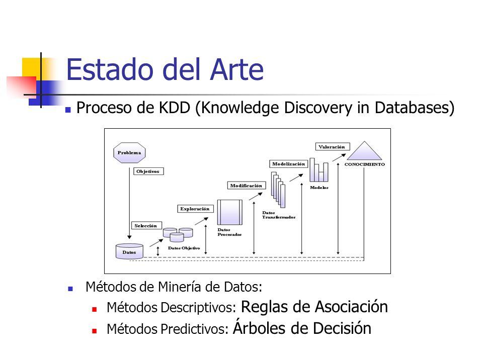 Estado del Arte Métodos de Minería de Datos: Métodos Descriptivos: Reglas de Asociación Métodos Predictivos: Árboles de Decisión Proceso de KDD (Knowl