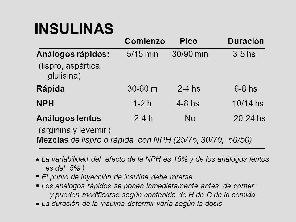 INSULINAS Comienzo Pico Duración Análogos rápidos: 5/15 min 30/90 min 3-5 hs (lispro, aspártica glulisina) Rápida 30-60 m 2-4 hs 6-8 hs NPH 1-2 h 4-8