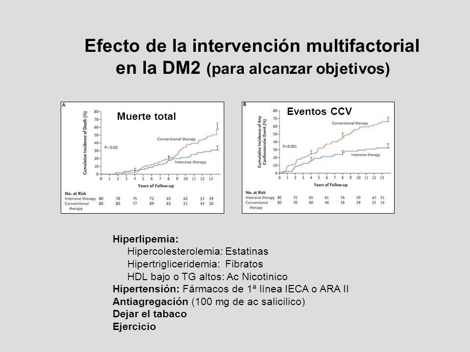 Efecto de la intervención multifactorial en la DM2 (para alcanzar objetivos) Muerte total Eventos CCV Hiperlipemia: Hipercolesterolemia: Estatinas Hip
