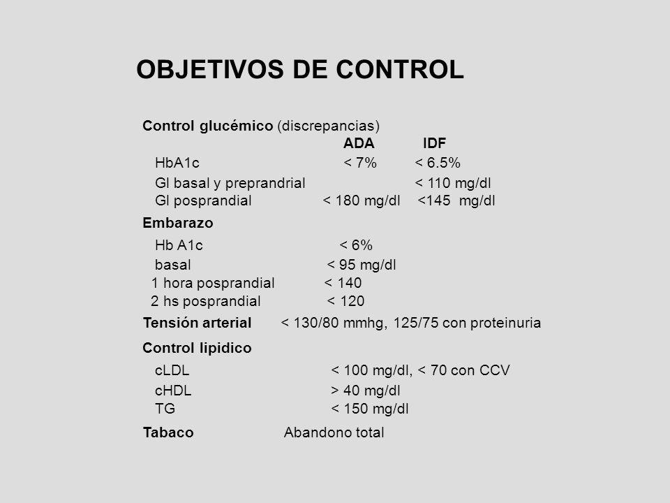 OBJETIVOS DE CONTROL Control glucémico (discrepancias) ADA IDF HbA1c < 7% < 6.5% Gl basal y preprandrial < 110 mg/dl Gl posprandial < 180 mg/dl <145 m
