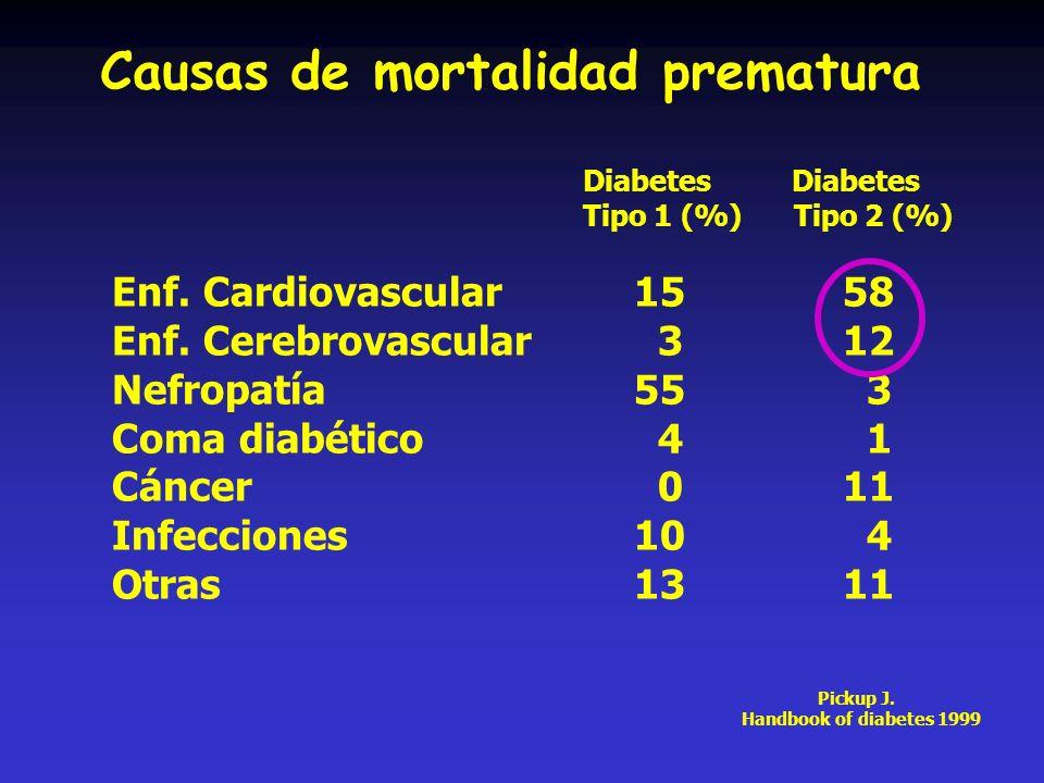 Causas de mortalidad prematura Enf. Cardiovascular1558 Enf. Cerebrovascular 312 Nefropatía55 3 Coma diabético 4 1 Cáncer 0 11 Infecciones10 4 Otras131