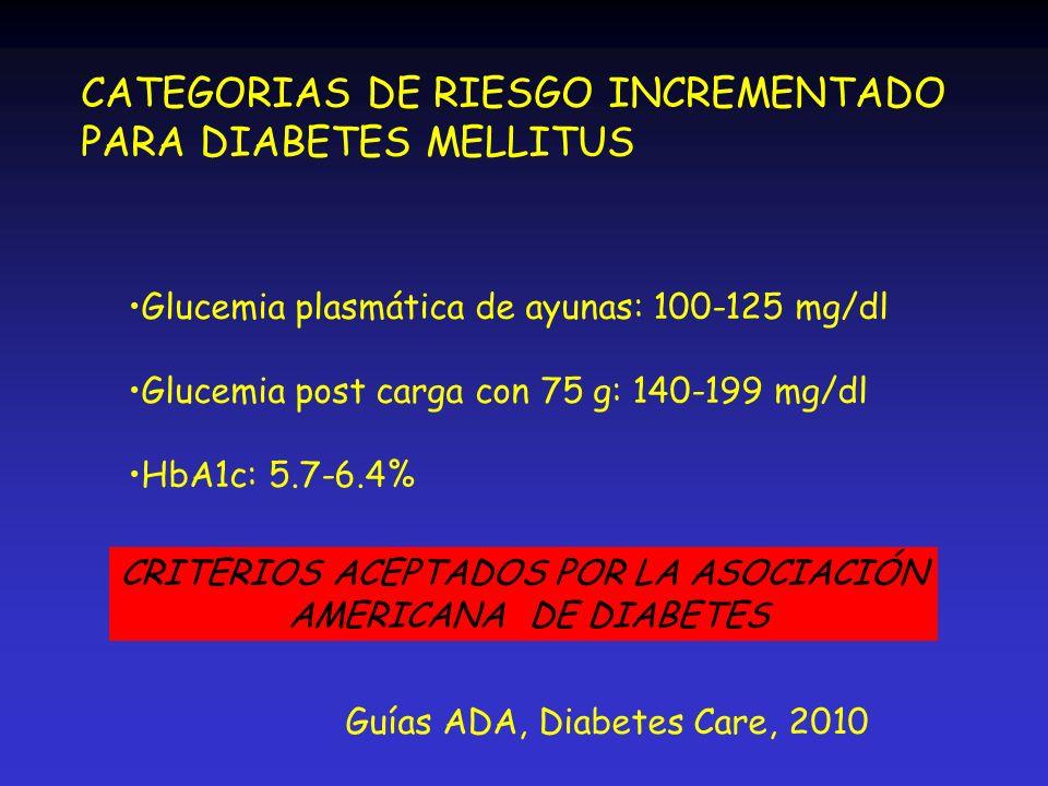 CATEGORIAS DE RIESGO INCREMENTADO PARA DIABETES MELLITUS Glucemia plasmática de ayunas: 100-125 mg/dl Glucemia post carga con 75 g: 140-199 mg/dl HbA1