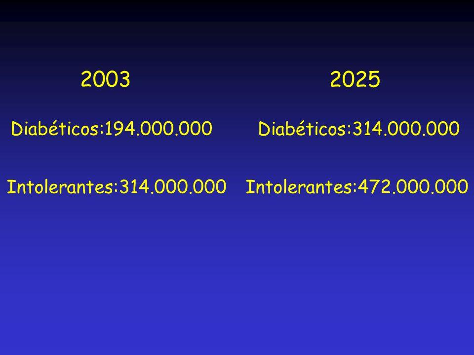 Obesidad y sedentarismo Célula Beta enferma Diabetes tipo 2 Hiperglucemia + Genes Medio ambiente Inflamación Glucotoxicidad Lipotoxicidad El desafío de la diabetes tipo 2