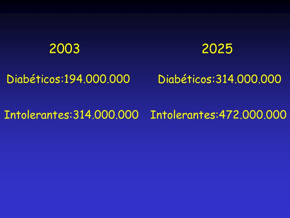 2003 Diabéticos:194.000.000 Intolerantes:314.000.000 2025 Diabéticos:314.000.000 Intolerantes:472.000.000