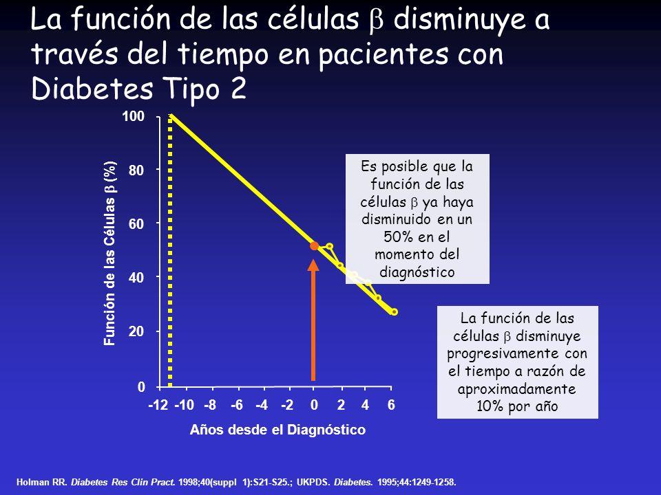 Años desde el Diagnóstico Función de las Células (%) La función de las células disminuye a través del tiempo en pacientes con Diabetes Tipo 2 Holman R