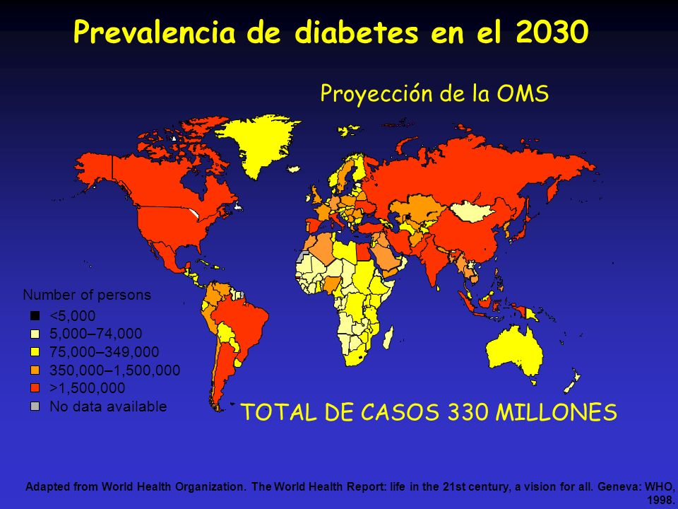Proyección de la OMS Adapted from World Health Organization. The World Health Report: life in the 21st century, a vision for all. Geneva: WHO, 1998. P